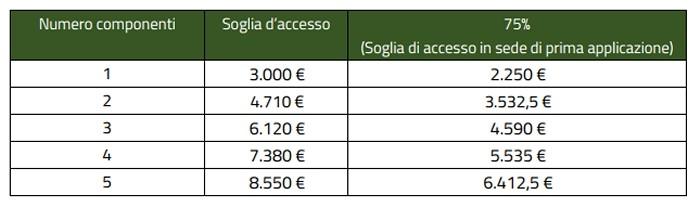 Reddito di Inclusione Sociale: a Teggiano da venerdì 1 dicembre ...